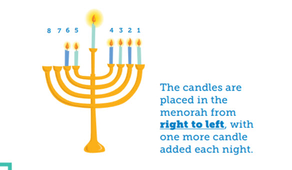 https://pjlibrary.org/getmedia/daa6c77e-6e14-400f-8188-8fd35bbe716d/Lighting-the-Menorah-printable